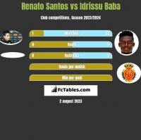 Renato Santos vs Idrissu Baba h2h player stats