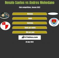 Renato Santos vs Andres Mohedano h2h player stats