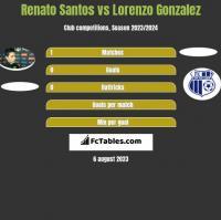 Renato Santos vs Lorenzo Gonzalez h2h player stats