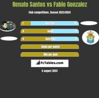 Renato Santos vs Fabio Gonzalez h2h player stats