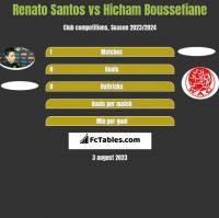 Renato Santos vs Hicham Boussefiane h2h player stats