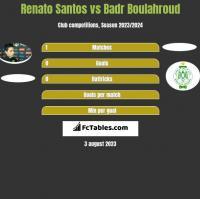 Renato Santos vs Badr Boulahroud h2h player stats