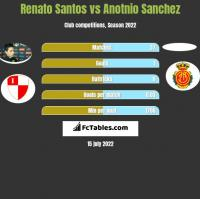 Renato Santos vs Anotnio Sanchez h2h player stats
