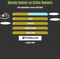 Renato Santos vs Cristo Romero h2h player stats