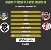 Renato Steffen vs Admir Mehmedi h2h player stats