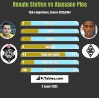 Renato Steffen vs Alassane Plea h2h player stats