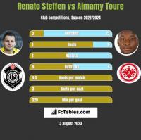 Renato Steffen vs Almamy Toure h2h player stats