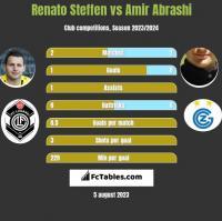 Renato Steffen vs Amir Abrashi h2h player stats