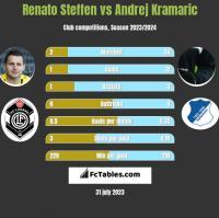 Renato Steffen vs Andrej Kramaric h2h player stats