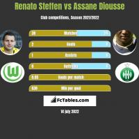 Renato Steffen vs Assane Diousse h2h player stats