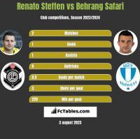 Renato Steffen vs Behrang Safari h2h player stats