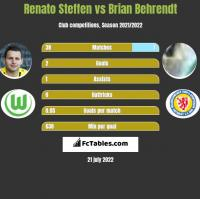 Renato Steffen vs Brian Behrendt h2h player stats