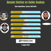 Renato Steffen vs Cebio Soukou h2h player stats