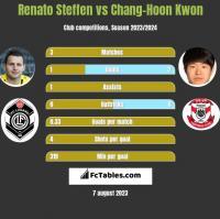Renato Steffen vs Chang-Hoon Kwon h2h player stats