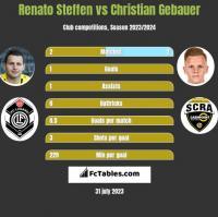 Renato Steffen vs Christian Gebauer h2h player stats