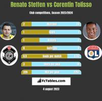 Renato Steffen vs Corentin Tolisso h2h player stats