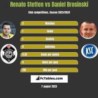 Renato Steffen vs Daniel Brosinski h2h player stats