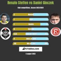 Renato Steffen vs Daniel Ginczek h2h player stats