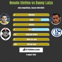 Renato Steffen vs Danny Latza h2h player stats