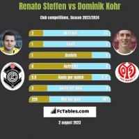 Renato Steffen vs Dominik Kohr h2h player stats