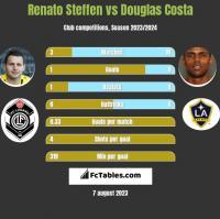 Renato Steffen vs Douglas Costa h2h player stats