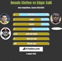Renato Steffen vs Edgar Salli h2h player stats