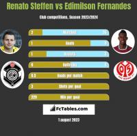 Renato Steffen vs Edimilson Fernandes h2h player stats