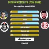Renato Steffen vs Erdal Rakip h2h player stats