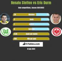 Renato Steffen vs Eric Durm h2h player stats