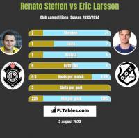 Renato Steffen vs Eric Larsson h2h player stats