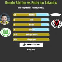 Renato Steffen vs Federico Palacios h2h player stats