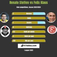 Renato Steffen vs Felix Klaus h2h player stats