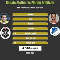 Renato Steffen vs Florian Grillitsch h2h player stats