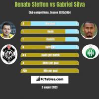 Renato Steffen vs Gabriel Silva h2h player stats