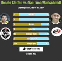 Renato Steffen vs Gian-Luca Waldschmidt h2h player stats