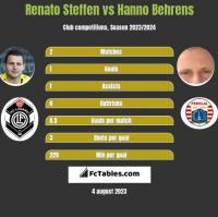Renato Steffen vs Hanno Behrens h2h player stats