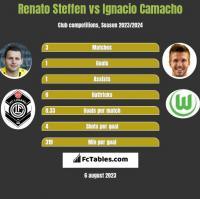 Renato Steffen vs Ignacio Camacho h2h player stats