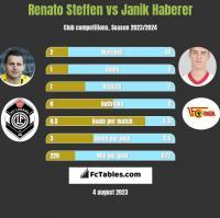 Renato Steffen vs Janik Haberer h2h player stats