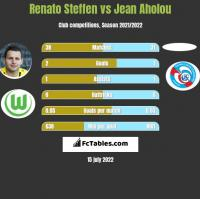 Renato Steffen vs Jean Aholou h2h player stats