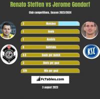 Renato Steffen vs Jerome Gondorf h2h player stats