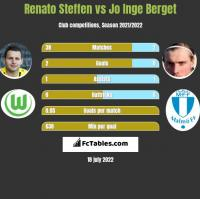 Renato Steffen vs Jo Inge Berget h2h player stats