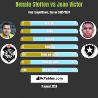 Renato Steffen vs Joao Victor h2h player stats
