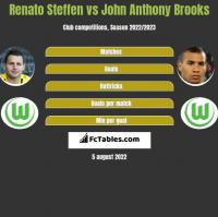 Renato Steffen vs John Anthony Brooks h2h player stats