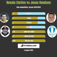 Renato Steffen vs Jonas Knudsen h2h player stats