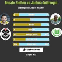 Renato Steffen vs Joshua Guilavogui h2h player stats