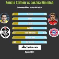 Renato Steffen vs Joshua Kimmich h2h player stats