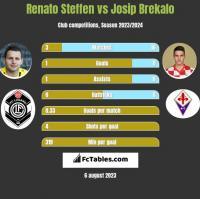 Renato Steffen vs Josip Brekalo h2h player stats