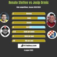 Renato Steffen vs Josip Drmic h2h player stats