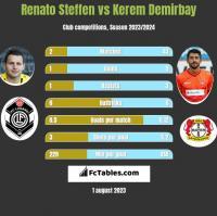 Renato Steffen vs Kerem Demirbay h2h player stats