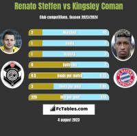Renato Steffen vs Kingsley Coman h2h player stats